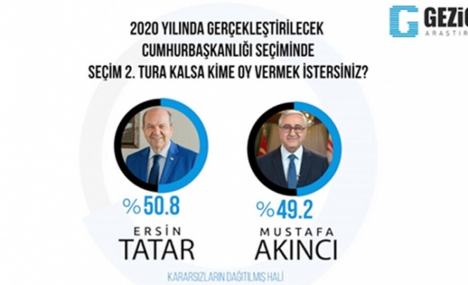 Gezici Anketi'ne göre Tatar 2'nci turda kazanıyor