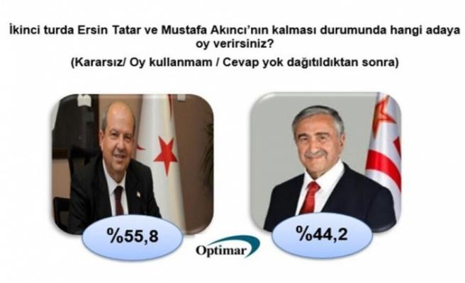 Optimar'a göre ikinci turda Ersin Tatar, yüzde 55,8 ile kazanıyor