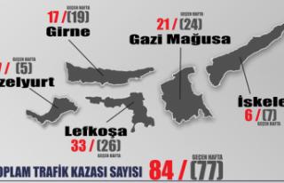 HAFTALIK TRAFİK KAZALARI