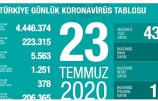 Türkiye'de Kovid-19 tedavisi tamamlananların sayısı...