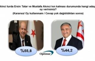 Optimar'a göre ikinci turda Ersin Tatar, yüzde...